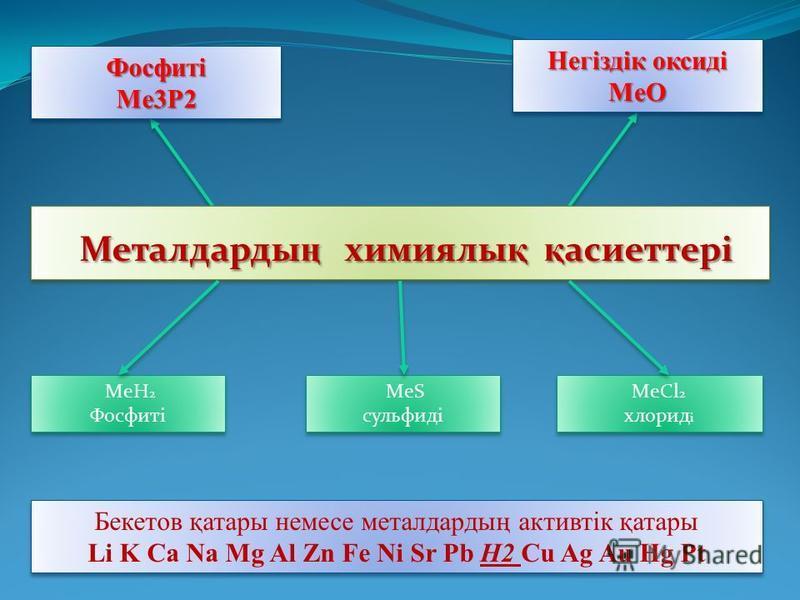 Металдарды ң химиялы қ қ асиеттері Металдарды ң химиялы қ қ асиеттері MeCl 2 хлорид і MeCl 2 хлорид і ФосфитіMe3P2ФосфитіMe3P2 Негіздік оксиді MeO MeO MeH 2 Фосфиті MeH 2 Фосфиті Бекетов қатары немесе металдардың активтік қатары Li K Ca Na Mg Al Zn F