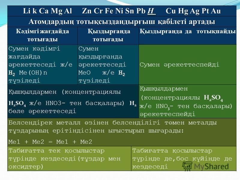 Li k Ca Mg Al Zn Cr Fe Ni Sn Pb H Cu Hg Ag Pt Au Атомдардың тотықсыздандырғыш қабілеті артады Кәдімгі жағдайда тотығады Қыздырғанда тотығады Қыздырғанда да тотықпайды Сумен кәдімгі жағдайда әрекеттеседі ж/е H 2 Ме(ОН)n түзіледі Сумен қыздырғанда әрек