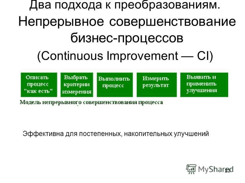 23 Два подхода к преобразованиям. Непрерывное совершенствование бизнес-процессов (Continuous Improvement CI) Эффективна для постепенных, накопительных улучшений