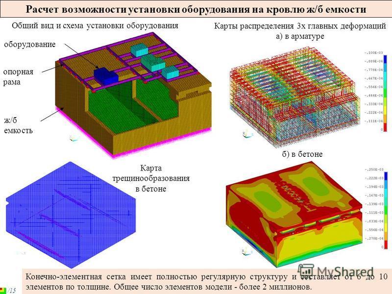 Расчет возможности установки оборудования на кровлю ж/б емкости Общий вид и схема установки оборудования Карты распределения 3 х главных деформаций а) в арматуре б) в бетоне Конечно-элементная сетка имеет полностью регулярную структуру и составляет о
