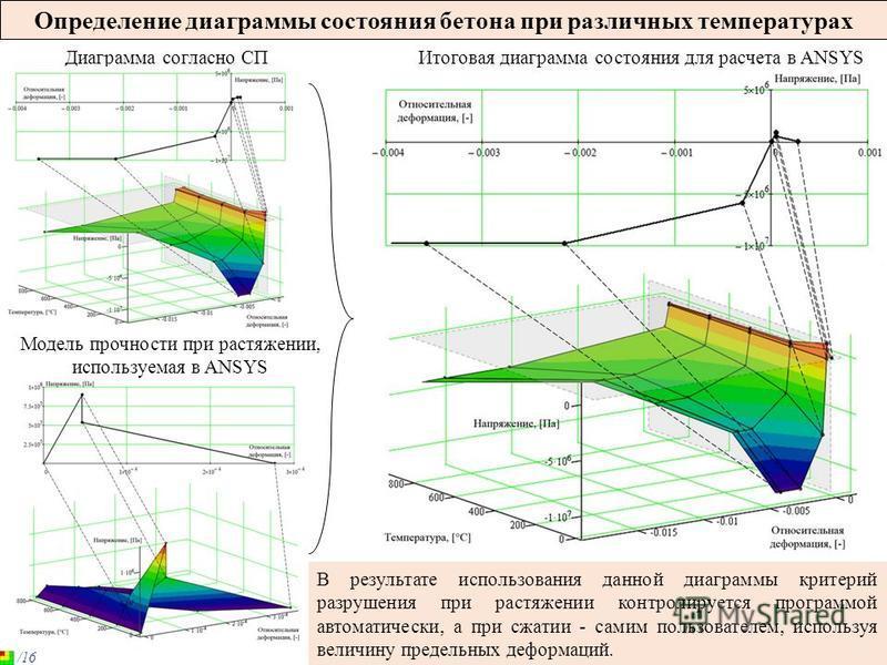 Определение диаграммы состояния бетона при различных температурах Диаграмма согласно СП В результате использования данной диаграммы критерий разрушения при растяжении контролируется программой автоматически, а при сжатии - самим пользователем, исполь