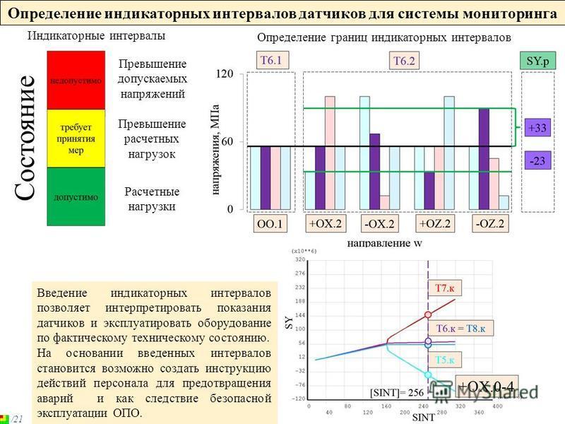 Определение индикаторных интервалов датчиков для системы мониторинга Превышение допускаемых напряжений Превышение расчетных нагрузок Расчетные нагрузки Состояние Индикаторные интервалы Определение границ индикаторных интервалов Введение индикаторных