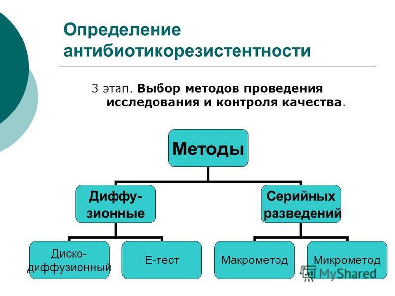 Определение антибиотикорезистентности 3 этап. Выбор методов проведения исследования и контроля качества. Методы Диффу- зионные Диско- диффузионный Е-тест Серийных разведений Макрометод Микрометод