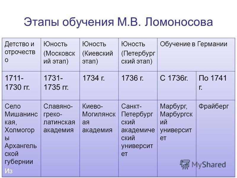 Этапы обучения М.В. Ломоносова