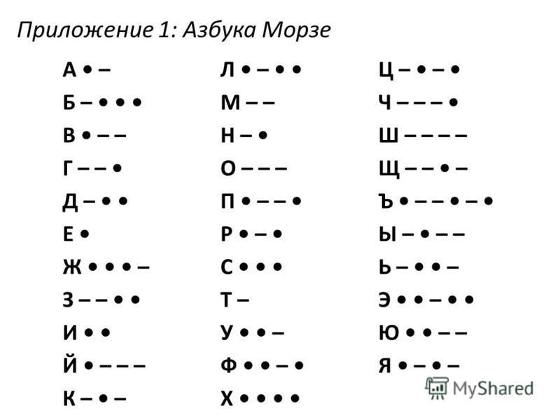 А –Л – Ц – – Б – М – –Ч – – – В – –Н – Ш – – – – Г – – О – – –Щ – – – Д – П – – Ъ – – – Е Р – Ы – – – Ж –С Ь – – З – – Т –Э – И У –Ю – – Й – – –Ф – Я – – К – –Х Приложение 1: Азбука Морзе