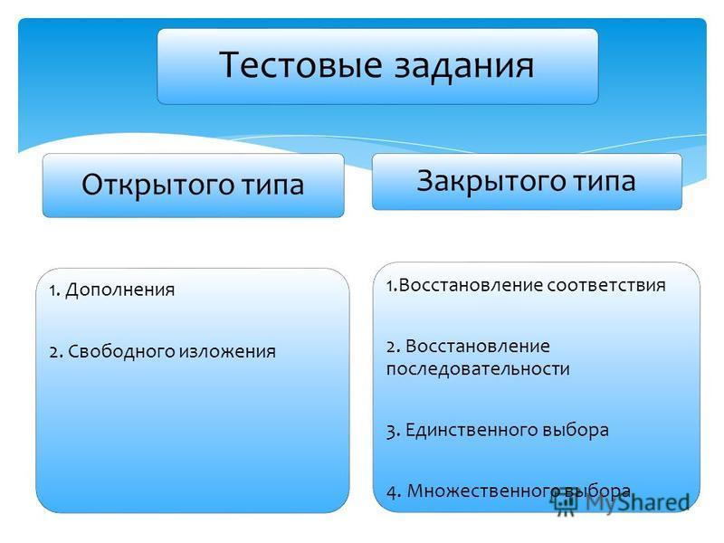 Тестовые задания Открытого типа 1. Дополнения 2. Свободного изложения Закрытого типа 1. Восстановление соответствия 2. Восстановление последовательности 3. Единственного выбора 4. Множественного выбора
