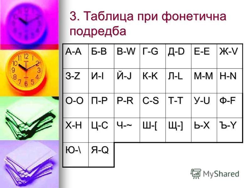 3. Таблица при фонетична подредба А-А Б-B В-W Г-G Д-D Е-E Ж-V З-Z И-I Й-J К-K Л-L М-M Н-N О-O П-P Р-R С-S Т-T У-U Ф-F Х-H Ц-C Ч-~ Ш-[ Щ-] Ь-X Ъ-Y Ю-\ Я-Q
