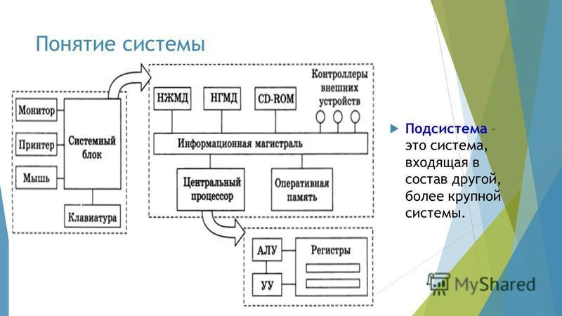 Понятие системы Подсистема – это система, входящая в состав другой, более крупной системы.