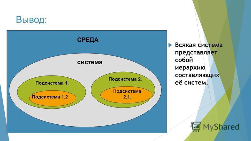 Вывод: Всякая система представляет собой иерархию составляющих её систем. СРЕДА Подсистема 1. система Подсистема 1.2 Подсистема 2.1. Подсистема 2.