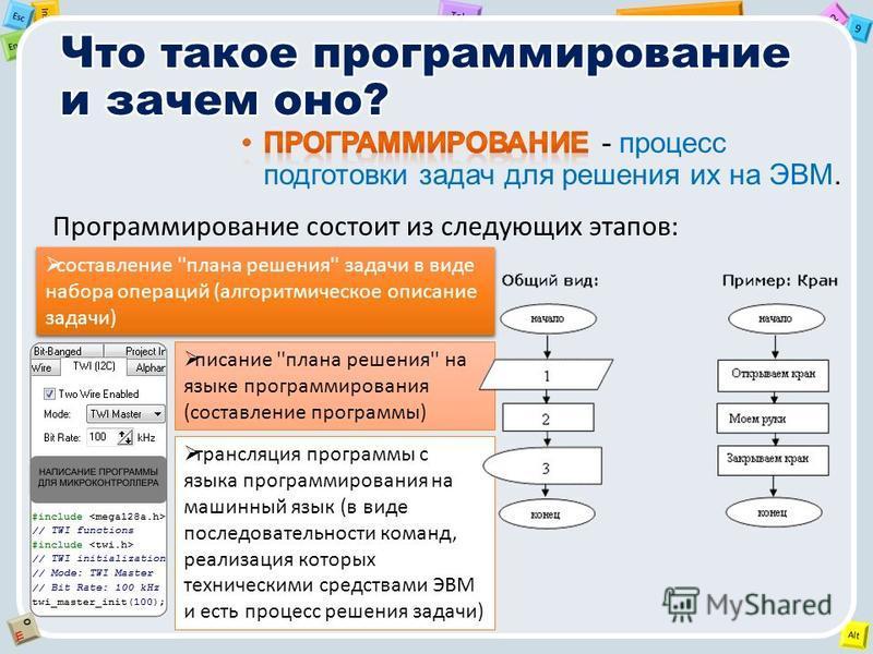 2 Tab 9 Alt Ins Esc End OЩOЩ Программирование состоит из следующих этапов: составление ''плана решения'' задачи в виде набора операций (алгоритмическое описание задачи) писание ''плана решения'' на языке программирования (составление программы) транс