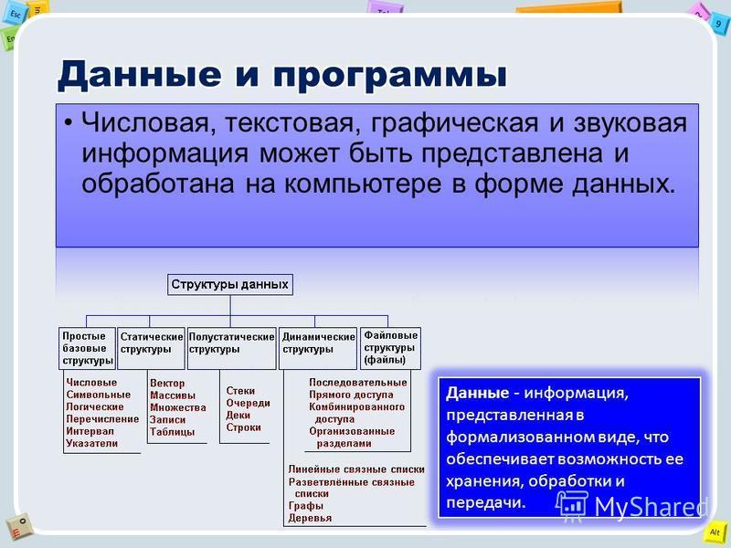 2 Tab 9 Alt Ins Esc End OЩOЩ Данные - информация, представленная в формализованном виде, что обеспечивает возможность ее хранения, обработки и передачи.
