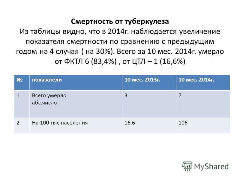 Смертность от туберкулеза Из таблицы видно, что в 2014 г. наблюдается увеличение показателя смертности по сравнению с предыдущим годом на 4 случая ( на 30%). Всего за 10 мес. 2014 г. умерло от ФКТЛ 6 (83,4%), от ЦТЛ – 1 (16,6%) показатели 10 мес. 201