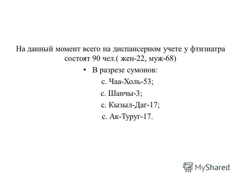 На данный момент всего на диспансерном учете у фтизиатра состоят 90 чел.( жен-22, муж-68) В разрезе самонов: с. Чаа-Холь-53; с. Шанчы-3; с. Кызыл-Даг-17; с. Ак-Туруг-17.