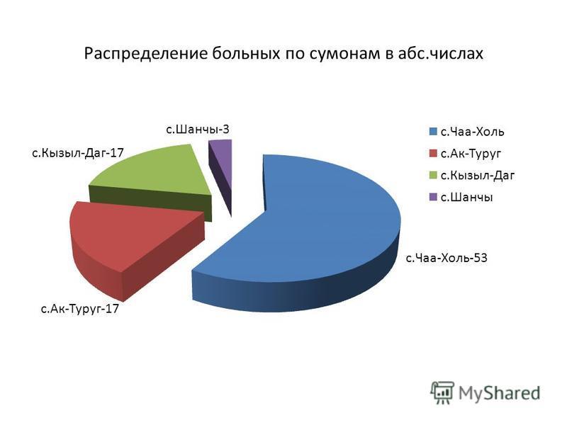 Распределение больных по сумонам в абс.числах