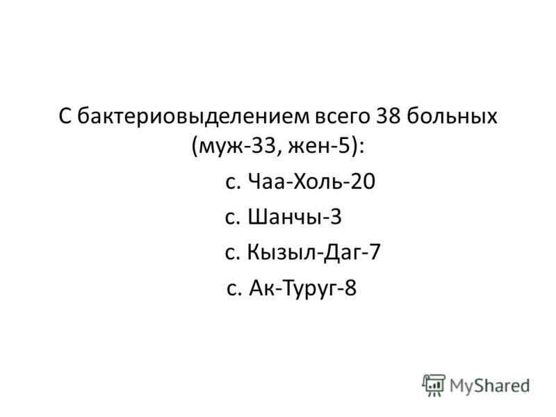 С бактерией выделением всего 38 больных (муж-33, жен-5): с. Чаа-Холь-20 с. Шанчы-3 с. Кызыл-Даг-7 с. Ак-Туруг-8