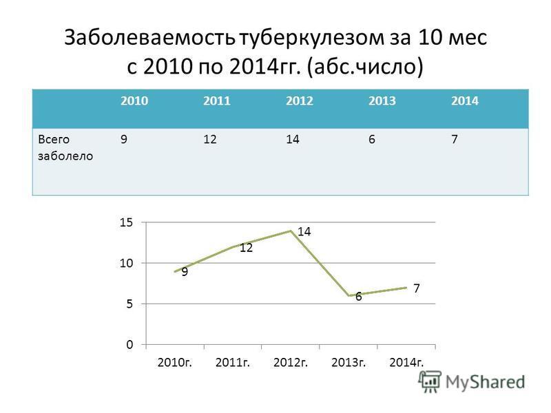 Заболеваемость туберкулезом за 10 мес с 2010 по 2014 гг. (абс.число) 20102011201220132014 Всего заболело 9121467