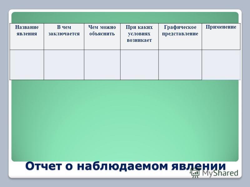 Отчет о наблюдаемом явлении Название явления В чем заключается Чем можно объяснить При каких условиях возникает Графическое представление Применение