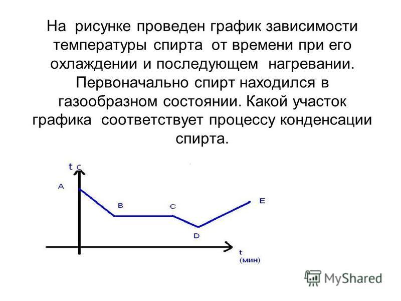 На рисунке проведен график зависимости температуры спирта от времени при его охлаждении и последующем нагревании. Первоначально спирт находился в газообразном состоянии. Какой участок графика соответствует процессу конденсации спирта.