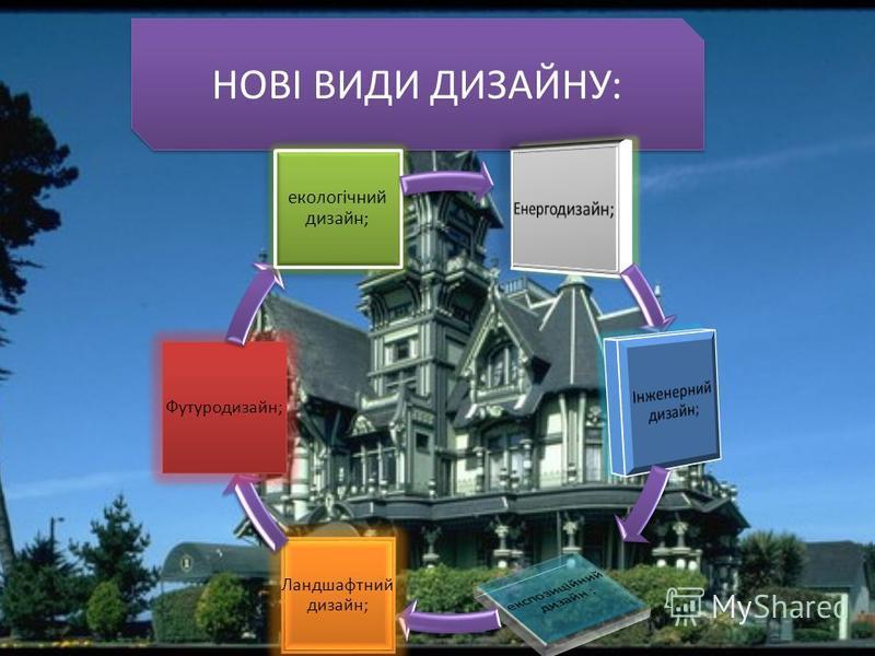 НОВІ ВИДИ ДИЗАЙНУ: Ландшафтний дизайн; Футуродизайн; екологічний дизайн;