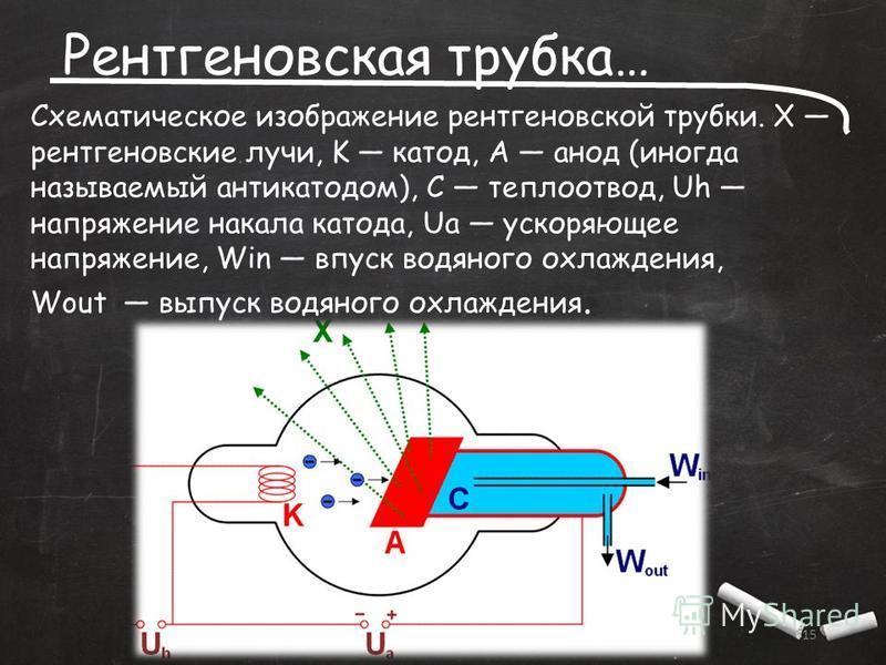 Рентгеновская трубка… 15 Схематическое изображение рентгеновской трубки. X рентгеновские лучи, K катод, А анод (иногда называемый антикатодом), С теплоотвод, Uh напряжение накала катода, Ua ускоряющее напряжение, Win впуск водяного охлаждения, Wout в
