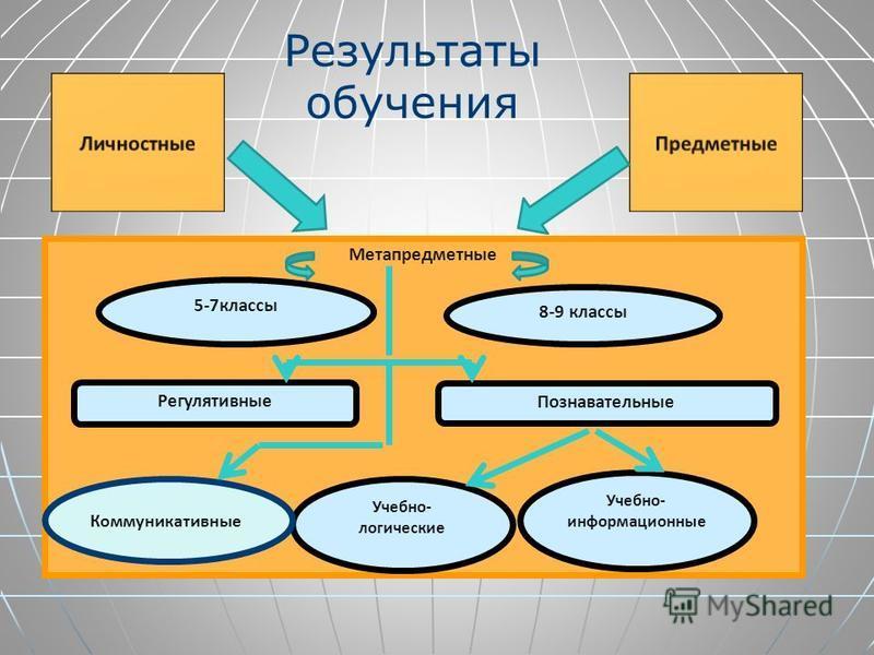 Общая характеристика учебного предмета Построение учебного содержания курса осуществляется по принципу его логической целостности, от общего к частному Построение учебного содержания курса осуществляется по принципу его логической целостности, от общ