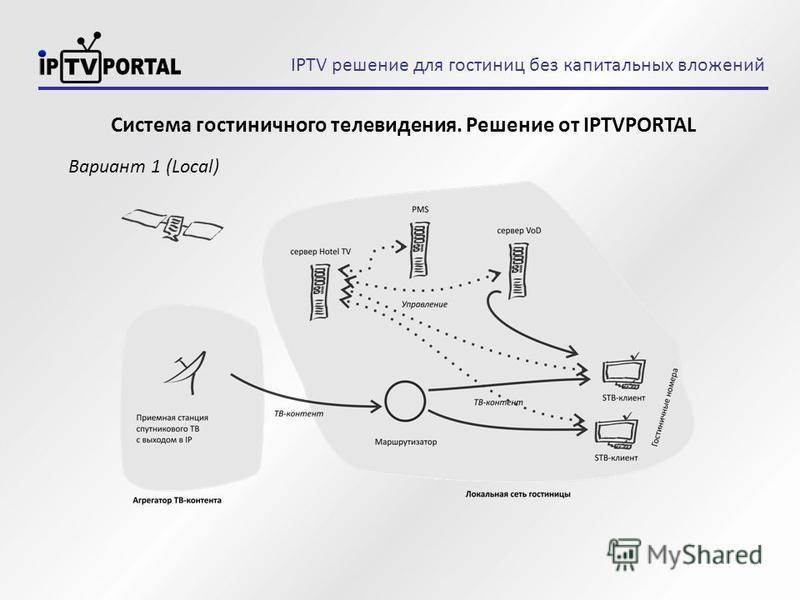 IPTV решение для гостиниц без капитальных вложений Вариант 1 (Local) Система гостиничного телевидения. Решение от IPTVPORTAL