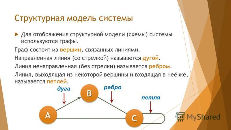 Структурная модель системы Для отображения структурной модели (схемы) системы используются графы. Граф состоит из вершин, связанных линиями. Направленная линия (со стрелкой) называется дугой. Линия ненаправленная (без стрелки) называется ребром. Лини