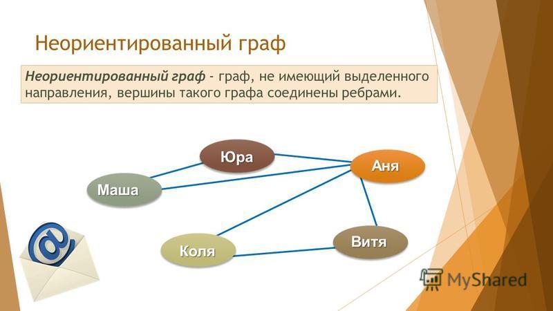 Маша Юра Аня Витя Коля Неориентированный граф - граф, не имеющий выделенного направления, вершины такого графа соединены ребрами. Неориентированный граф