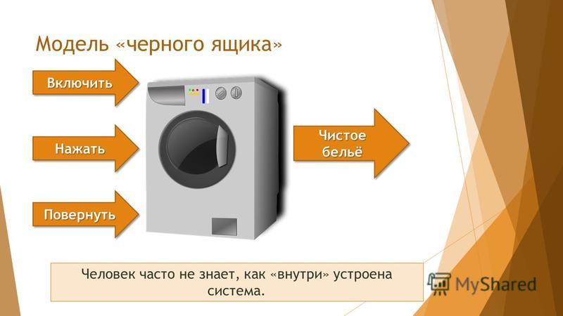 Модель «черного ящика» Чистое бельё Повернуть Повернуть Включить Включить Нажать Нажать Человек часто не знает, как «внутри» устроена система.