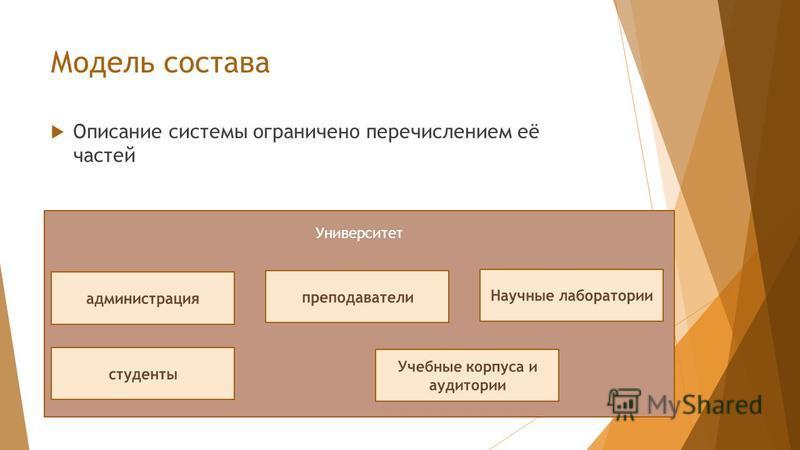 Модель состава Описание системы ограничено перечислением её частей Университет