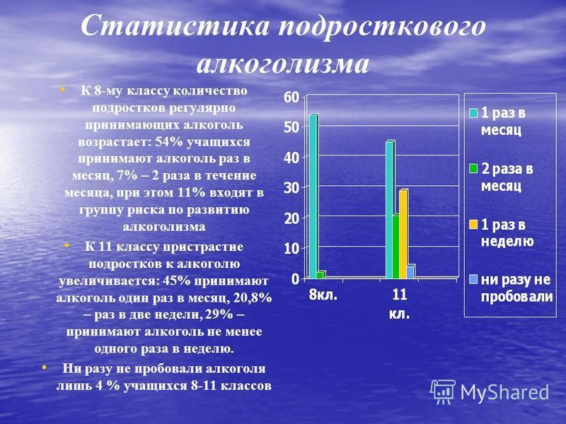 Статистика по алкоголизму в беларуси 2016