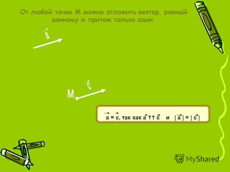 От любой точки М можно отложить вектор, равный данному и притом только один. а = с, так как а с и | а | = | с |
