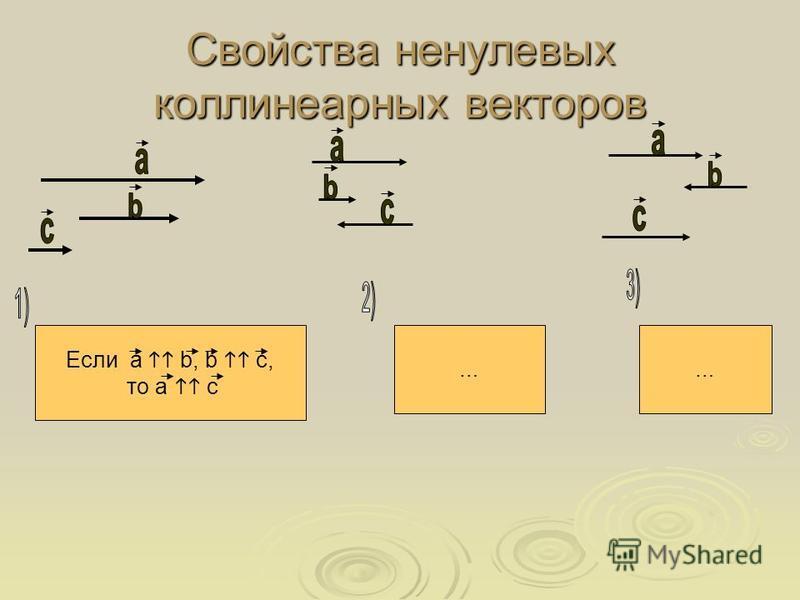 Свойства ненулевых коллинеарных векторов Если а b, b с, то а с ……
