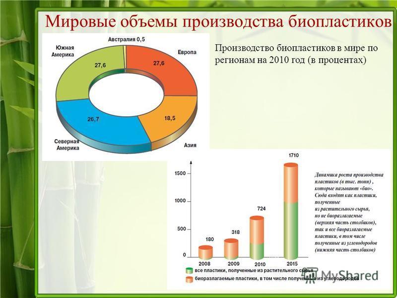 Мировые объемы производства био пластиков Производство био пластиков в мире по регионам на 2010 год (в процентах)