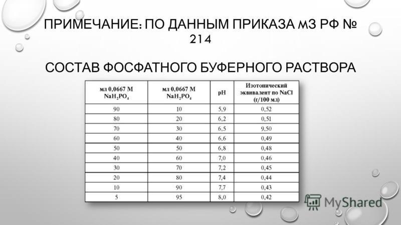 ПРИМЕЧАНИЕ : ПО ДАННЫМ ПРИКАЗА M З РФ 214 СОСТАВ ФОСФАТНОГО БУФЕРНОГО РАСТВОРА