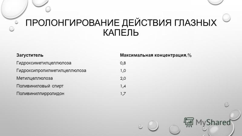 ПРОЛОНГИРОВАНИЕ ДЕЙСТВИЯ ГЛАЗНЫХ КАПЕЛЬ Загуститель Максимальная концентрация,% Гидроксиметилцеллюлоза 0,8 Гидроксипропилметилцеллюлоза 1,0 Метилцеллюлоза 2,0 Поливиниловый спирт 1,4 Поливинилпирролидон 1,7
