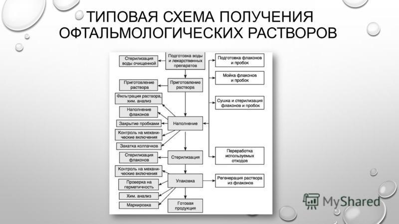 ТИПОВАЯ СХЕМА ПОЛУЧЕНИЯ ОФТАЛЬМОЛОГИЧЕСКИХ РАСТВОРОВ