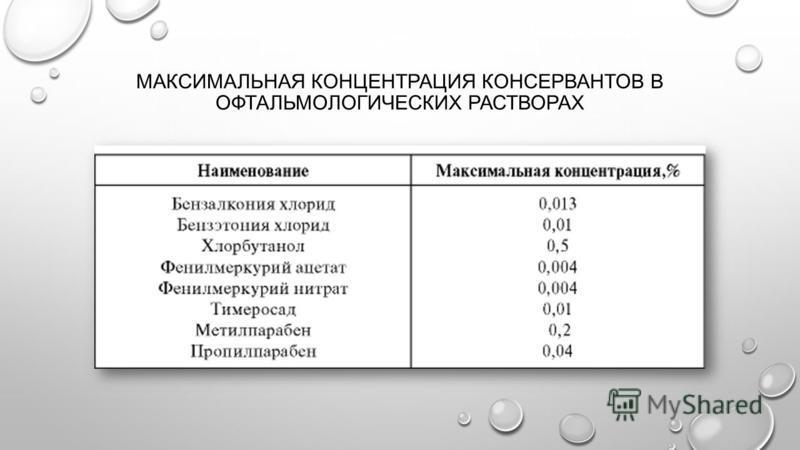 МАКСИМАЛЬНАЯ КОНЦЕНТРАЦИЯ КОНСЕРВАНТОВ В ОФТАЛЬМОЛОГИЧЕСКИХ РАСТВОРАХ
