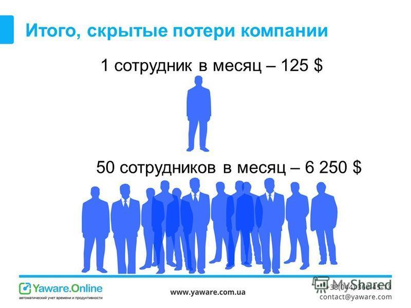 Итого, скрытые потери компании 1 сотрудник в месяц – 125 $ 50 сотрудников в месяц – 6 250 $