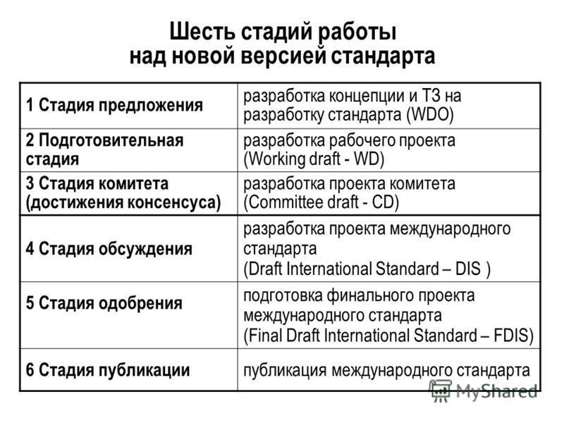Шесть стадий работы над новой версией стандарта 1 Стадия предложения разработка концепции и ТЗ на разработку стандарта (WDO) 2 Подготовительная стадия разработка рабочего проекта (Working draft - WD) 3 Стадия комитета (достижения консенсуса) разработ