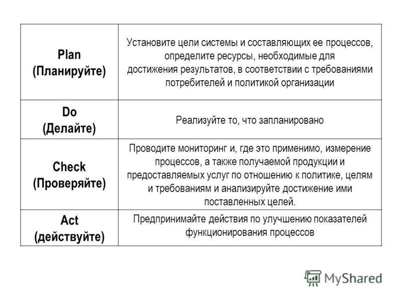 Plan (Планируйте) Установите цели системы и составляющих ее процессов, определите ресурсы, необходимые для достижения результатов, в соответствии с требованиями потребителей и политикой организации Do (Делайте) Реализуйте то, что запланировано Сheck