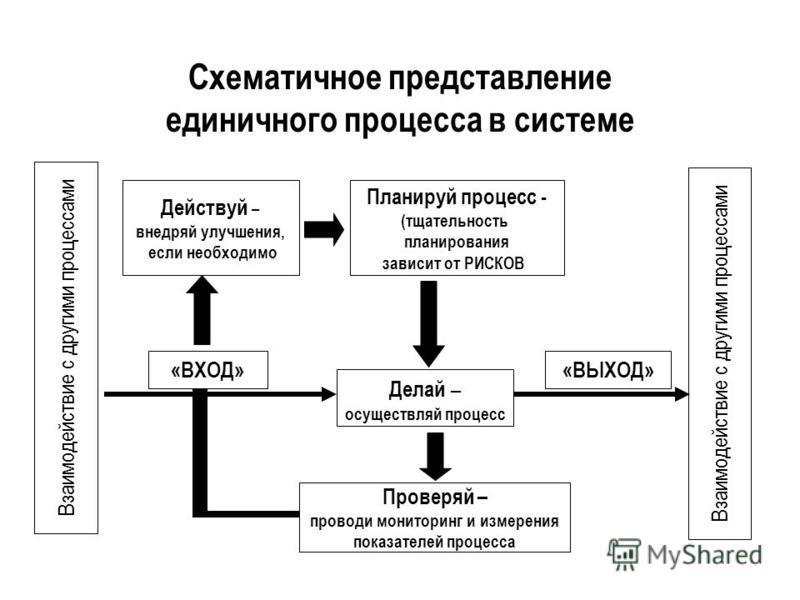 Схематичное представление единичного процесса в системе Действуй – внедряй улучшения, если необходимо Планируй процесс - (тщательность планирования зависит от РИСКОВ Проверяй – проводи мониторинг и измерения показателей процесса Делай – осуществляй п