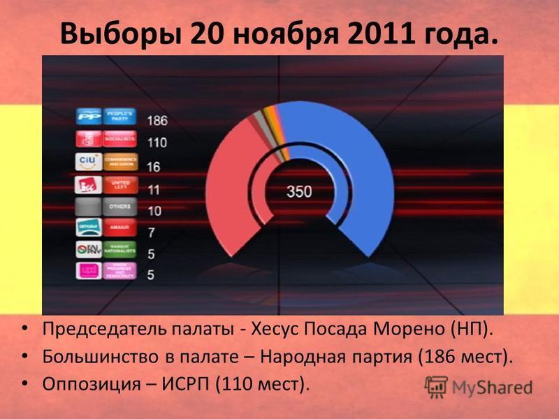 Выборы 20 ноября 2011 года. Председатель палаты - Хесус Посада Морено (НП). Большинство в палате – Народная партия (186 мест). Оппозиция – ИСРП (110 мест).