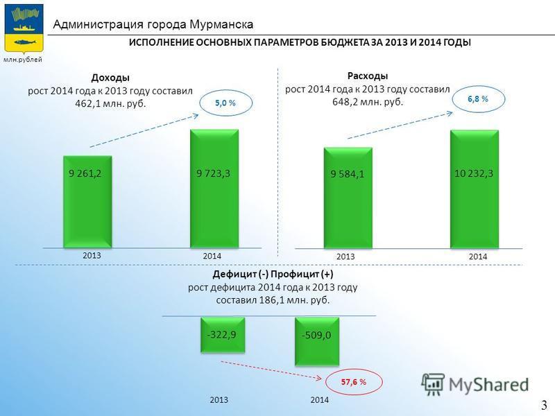 Администрация города Мурманска ИСПОЛНЕНИЕ ОСНОВНЫХ ПАРАМЕТРОВ БЮДЖЕТА ЗА 2013 И 2014 ГОДЫ Доходы рост 2014 года к 2013 году составил 462,1 млн. руб. Расходы рост 2014 года к 2013 году составил 648,2 млн. руб. Дефицит (-) Профицит (+) рост дефицита 20