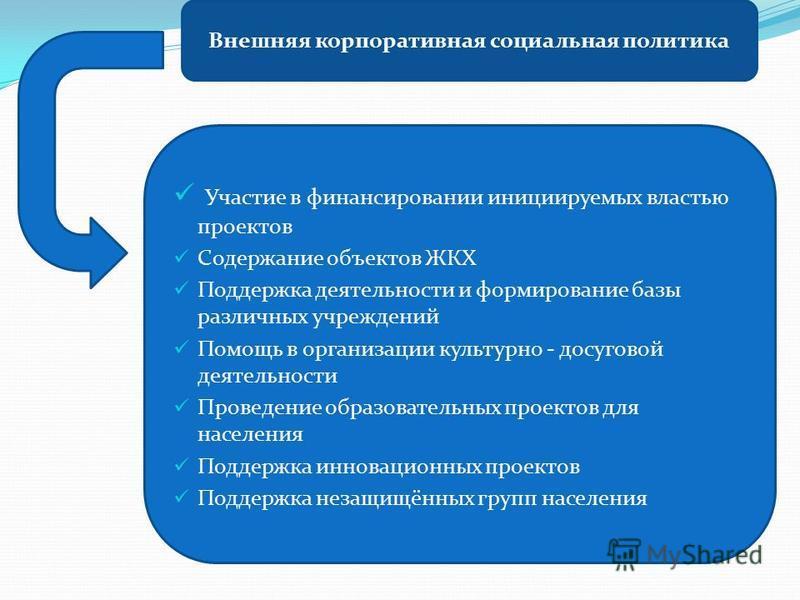 Внешняя корпоративная социальная политика Участие в финансировании инициируемых властью проектов Содержание объектов ЖКХ Поддержка деятельности и формирование базы различных учреждений Помощь в организации культурно - досуговой деятельности Проведени