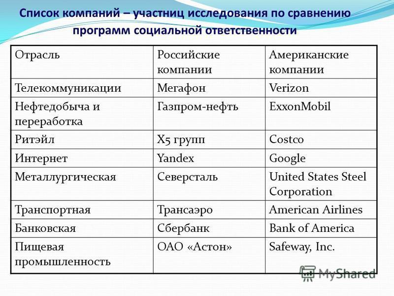 Список компаний – участниц исследования по сравнению программ социальной ответственности Отрасль Российские компании Американские компании Телекоммуникации МегафонVerizon Нефтедобыча и переработка Газпром-нефтьExxonMobil РитэйлХ5 группCostco Интернет