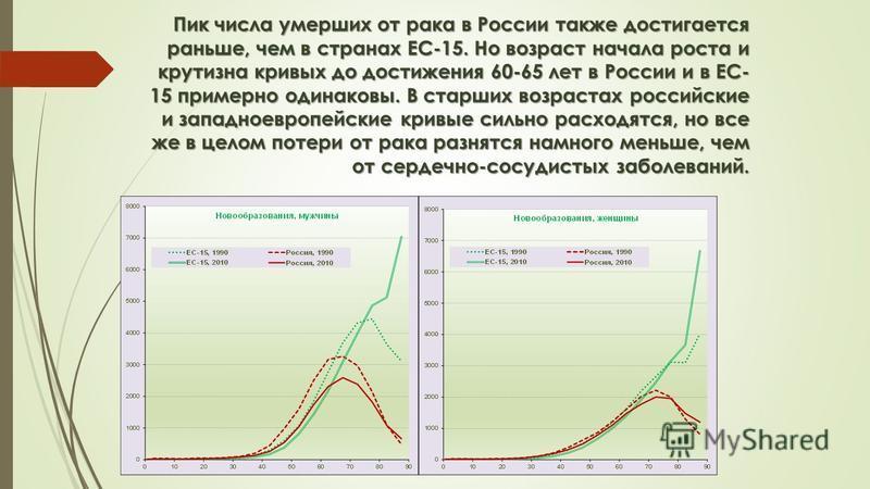 Пик числа умерших от рака в России также достигается раньше, чем в странах ЕС-15. Но возраст начала роста и крутизна кривых до достижения 60-65 лет в России и в ЕС- 15 примерно одинаковы. В старших возрастах российские и западноевропейские кривые сил