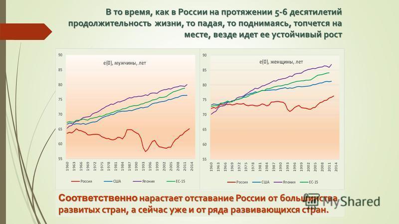 В то время, как в России на протяжении 5-6 десятилетий продолжительность жизни, то падая, то поднимаясь, топчется на месте, везде идет ее устойчивый рост Соответственно нарастает отставание России от большинства развитых стран, а сейчас уже и от ряда