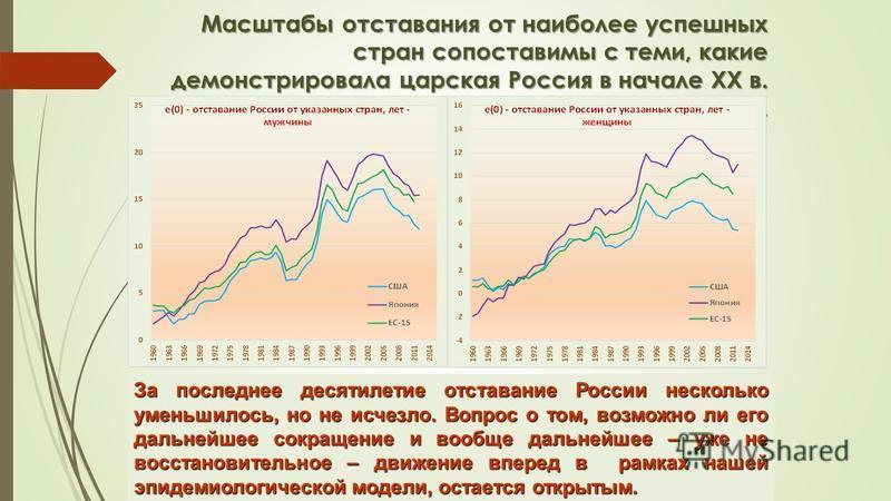 Масштабы отставания от наиболее успешных стран сопоставимы с теми, какие демонстрировала царская Россия в начале ХХ в. века. За последнее десятилетие отставание России несколько уменьшилось, но не исчезло. Вопрос о том, возможно ли его дальнейшее сок