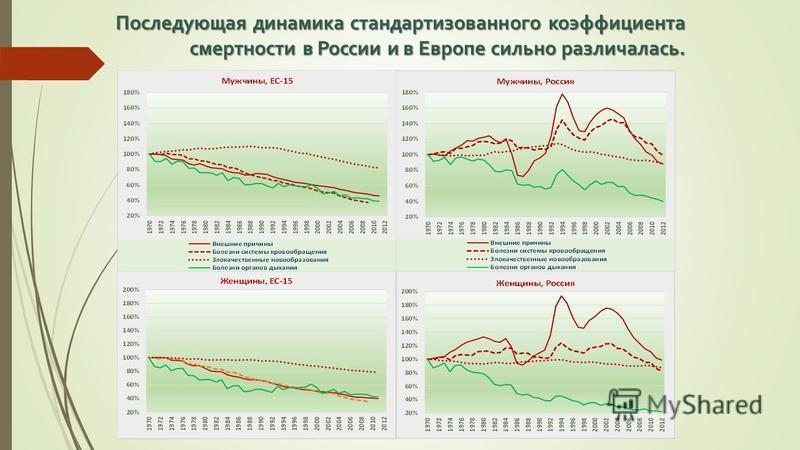 Последующая динамика стандартизованного коэффициента смертности в России и в Европе сильно различалась.